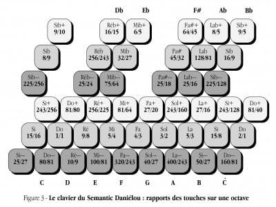 Figure 3 - Le clavier du Semantic Daniélou : rapports des touches sur un octave