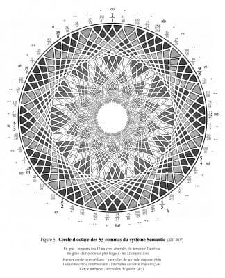 Figure 5 - Cercle d'octave des 53 commas du système Semantic